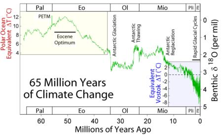 65_Myr_Climate_Change.png