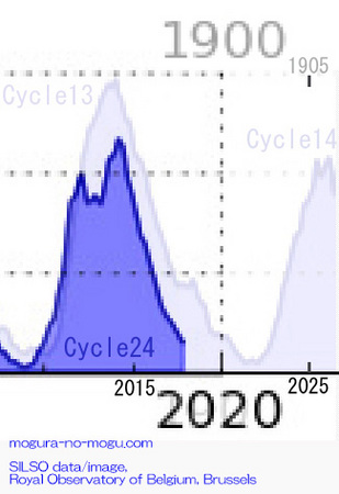 cycle24-after-01-silso.jpg