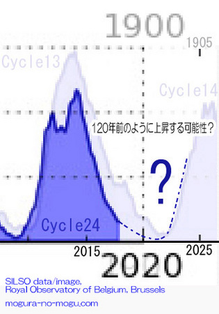 cycle24-after-02-silso.jpg