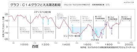 dai-taiyou-katsudouki-c14-big-scale.jpg