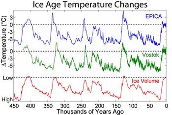 ice-age-temprature-350.jpg