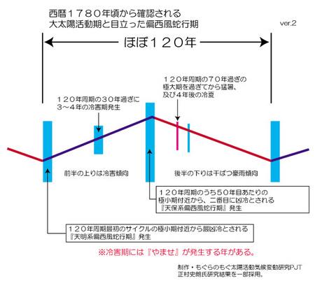 kikou-120y-gaiyou.jpg
