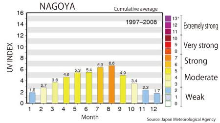 nagoya-uv-index.jpg