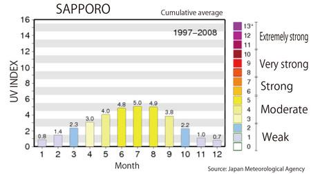sapporo-uv-index.jpg
