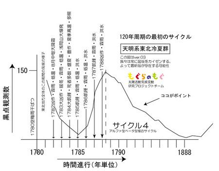 tenmei-1780-cycle4-ver03.jpg