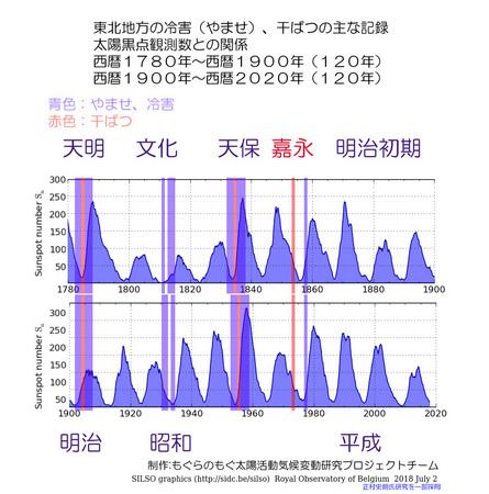 touhoku-1900-2020-silso.jpg